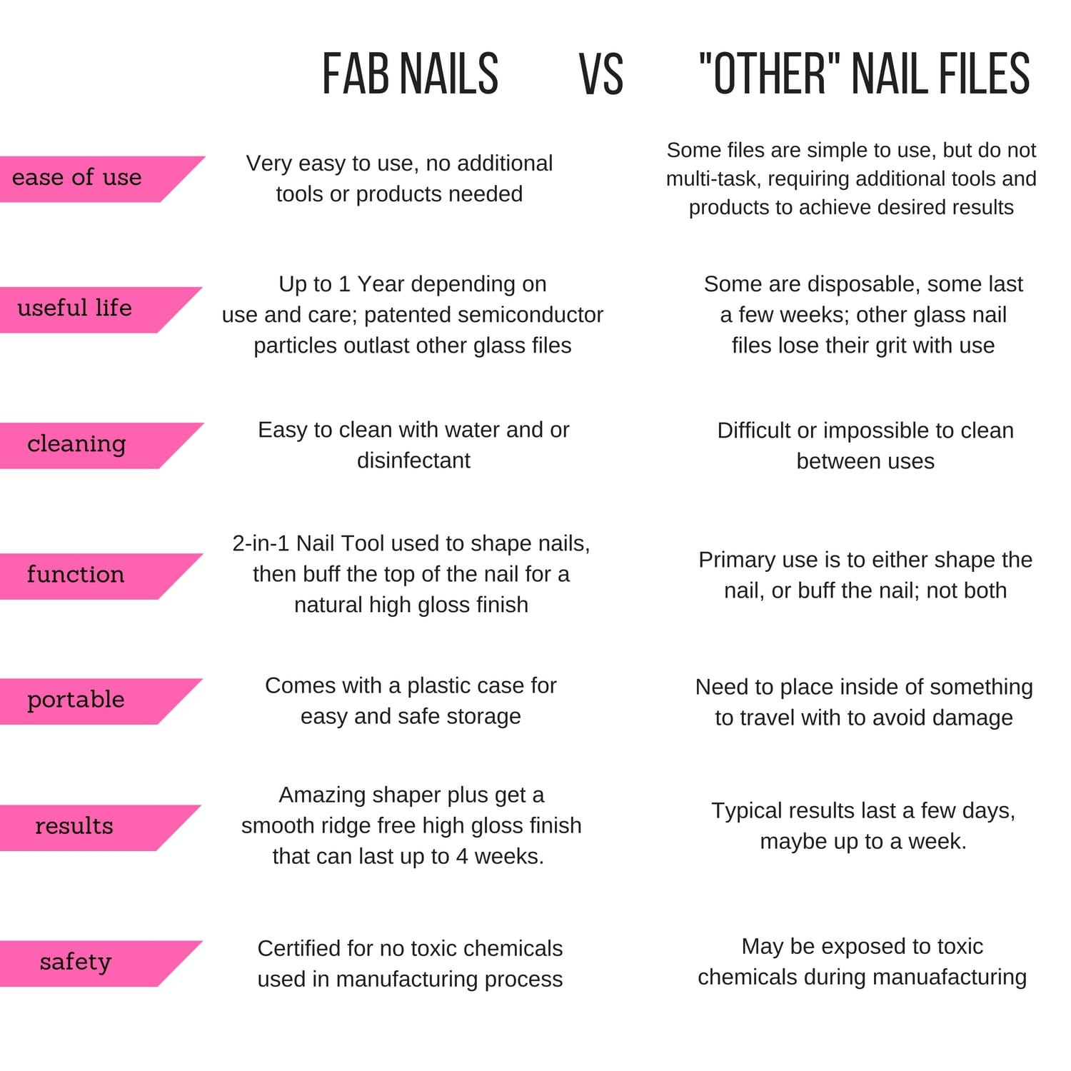 Fab Nails File And Buffer